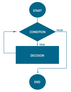 DECISION STATEMENT BPM