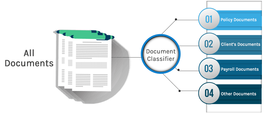 Document Classifier